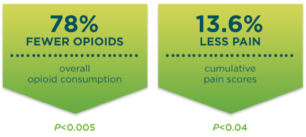 78 percent fewer opioids. 13.6 percent less pain in a study