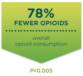 78 percent fewer opioids in a study