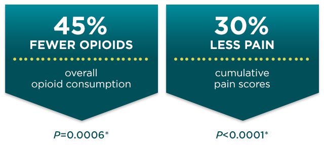 45 percent fewer opioids. 30 percent less pain in a study