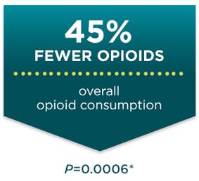45 percent fewer opioids in a study