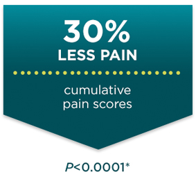 30 percent less pain in a study