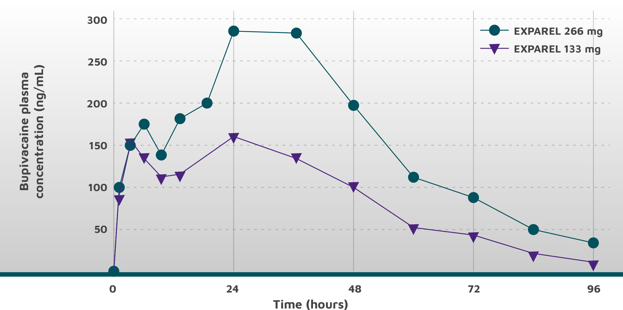 Line graph showing bupivacaine plasma levels being maintained over 96 hours with two doses - 133mg and 266mg